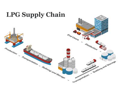 LPG Supply Chain