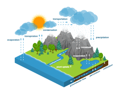 water cycle diagram free 2.5d template illustration isometric