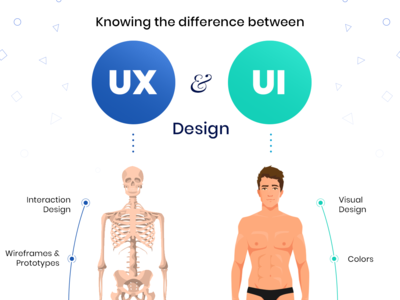 UI vs UX Design – What's the difference (Infographic) infographic wireframing prototype difference mobile app design user interface design user interface user experience design creative web desgin ui  ux ui design ux design ux-ui uiux ui ux learn ui