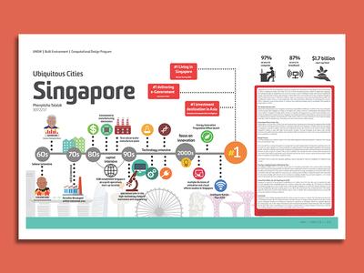 Singapore Smart City Timeline
