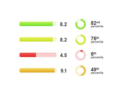 Perspective survey statistics stats percentile grade scoring