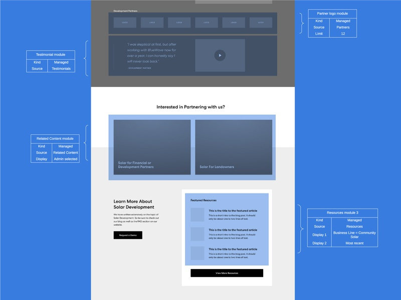 Groundwork wireframe website reuse data planning process design ux interactive strategy content focus lab