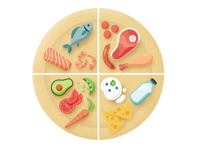 Food Plate Illustration - Food Guide