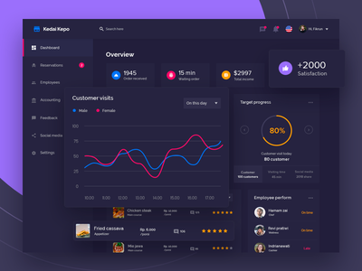 Cafe Dashboard Concept Exploration inspiration ux data simple dark purple restaurant cafe ui design dashboard