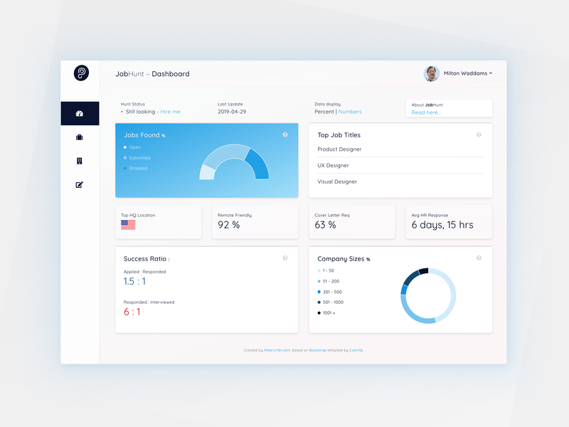 Dashboard design job branding bootstrap statistics visualization database data visualization ui dashboard design dashboad