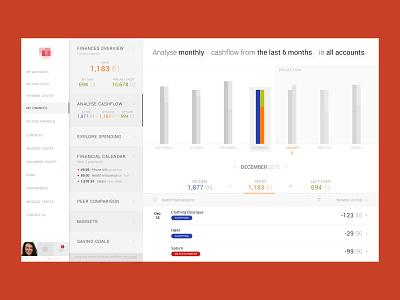 FinTech Data Visualization dashboard data viz data visualization data fintech complex cards charts modern finance clean