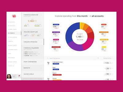 FinTech Data Visualization data viz data visualization data donut simple dashboard charts cards fintech finance modern clean