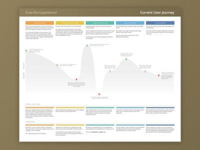 User Journey Map complex fintech finance process ux journey map journey user journey