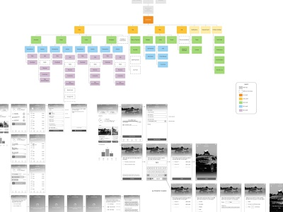 Information Architecture flow balsamiq wireframe sitemap
