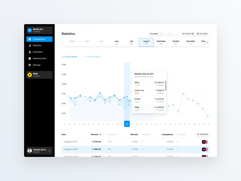 Dashboard – Statistics design mollie prototype framer dashboard sidebar navigation