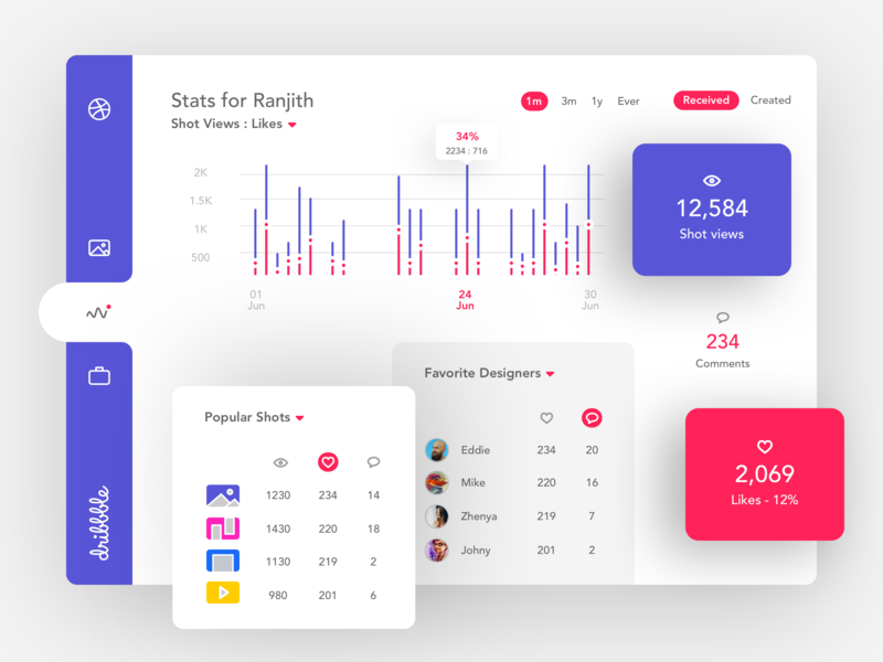 Views vs Likes product design dribbble web analytics chart conversion stats dashboard ui dashboard design dashboard accessibility readability ui minimal sketch concept vector flat simple design clean