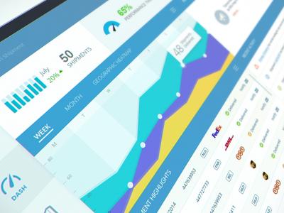 Shipment Handling Dashboard shipments cargo stats dashboard ui chart data app ipad ux business