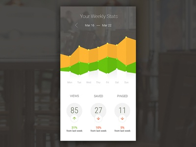 Weekly Profile Stats stats chart iphone flat ui mobile