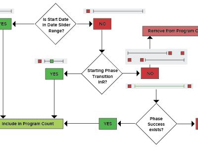 Flow Diagram ux