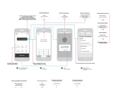 User Flow wingchun ux research planning mobile flow experience design userflow appflow app