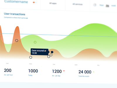 Understanding the Users situation statistic statistic dashboard user situation clearify perspective ui