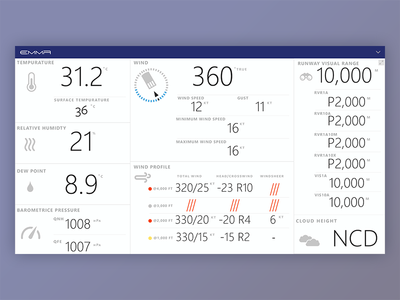 Airport Systems Weather Dashboard