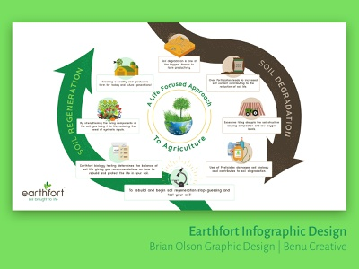 Earth Fort Sustainability Infographic Design environment sustainability eco earth agriculture cycle infographic infograph identity vector branding typography ui illustrator illustration design clean brand minimal