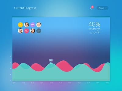 TV Widget ux chart widget statistic graph dashboard analytics gradient ui