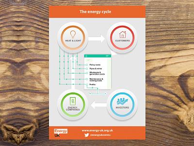 Energy UK Infographic flow bondmedia orange cycle energy infographic