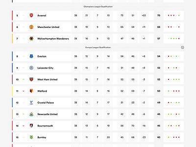 Premier League Tables : Premier League Home Away Tables ...