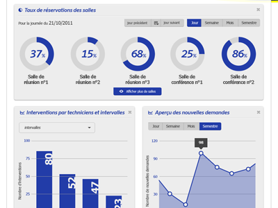 Graphics widgets graph stats percentage widgets ui