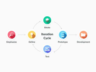My Manifesto - Design Process design userresearch test define ideate prototype ui ux designthinking