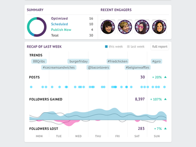 SocialFlow Weekly Report email socialflow report twitter data analytics graph followers hashtags visualization social media infographic