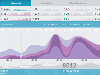 SocialFlow Social Media Command Center visualization smcc interface time chart graph data ux ui dashboard flat icons