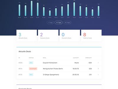 Dashboard clean minimal e-commerce line chart data visualisation data web app dashboard animation web site web