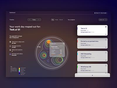 UI experiment figma dashboard design dashboard ui dashboad ui design