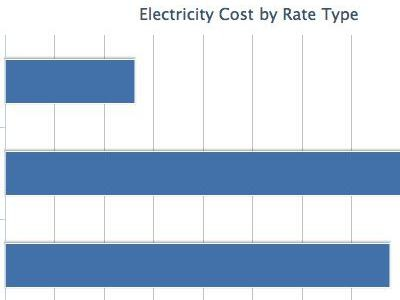 Electric graph
