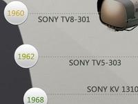 Timeline Sony