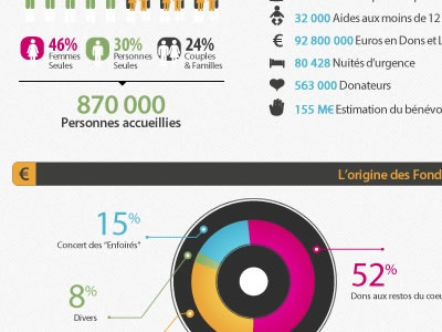 "Infographic for ""Restos du Coeur"" infographic statistique statistiques data chart graph design graphisme graphic stats"