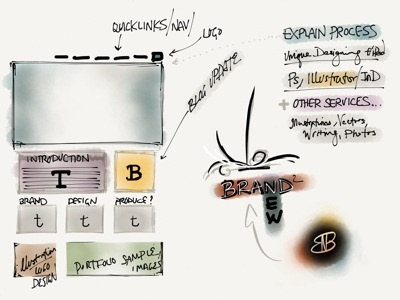 Website Planning, Paper notes layout madewithpaper blog themes