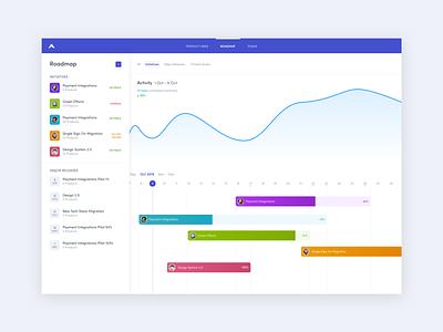 Product Roadmap - Timeline Management milestone product design project management tool gantt saas platform management agenda product app web statistics aha productivity roadmap ux ui timeline chart