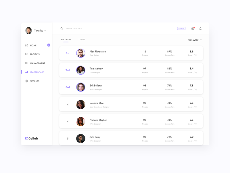 Leaderboard for a Project Management Platform minimal clean branding web 2d 19 leaderboard design app userinterface userexperience dailyui ux ui