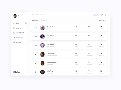Leaderboard for a Project Management Platform