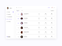 Leaderboard for a Project Management Platform