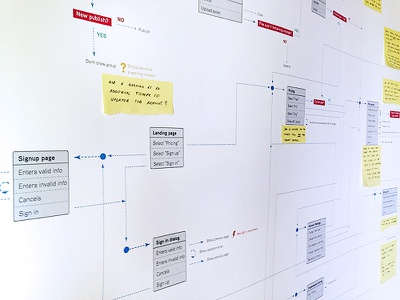 User Flows bulb ux user flow map