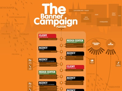 The Banner Campaign infographics design