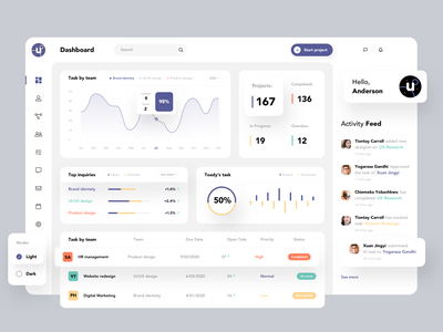 Designing a dashboard experience for Project Management. dashboard ui trendy design uidesign web application web app web ux ui typography task manager project management product design dashboard 2020 trend