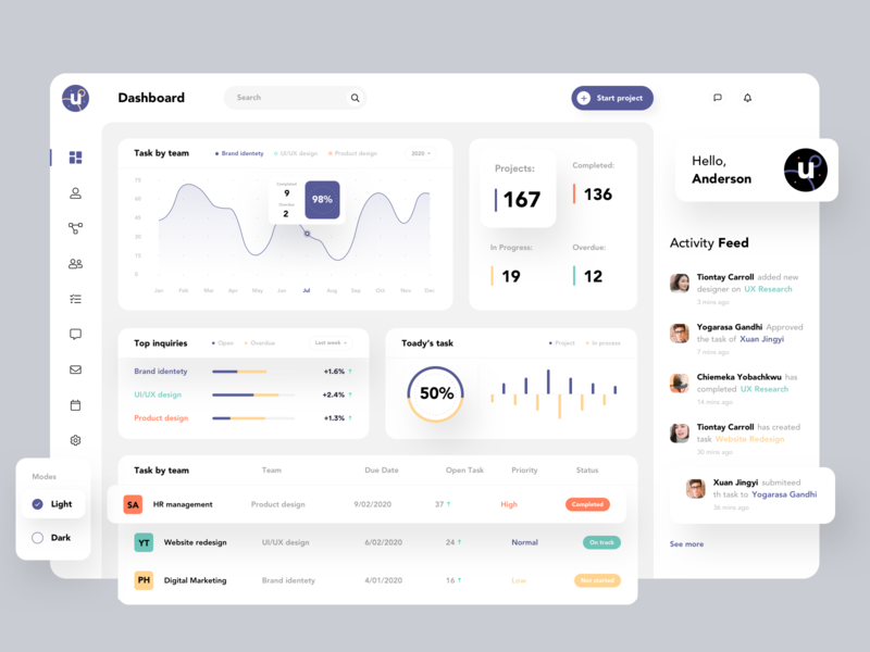 Designing a dashboard experience for Project Management.