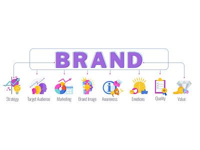 Brand infographic concept management strategy branding marketing brand cartoon illustration vector flat
