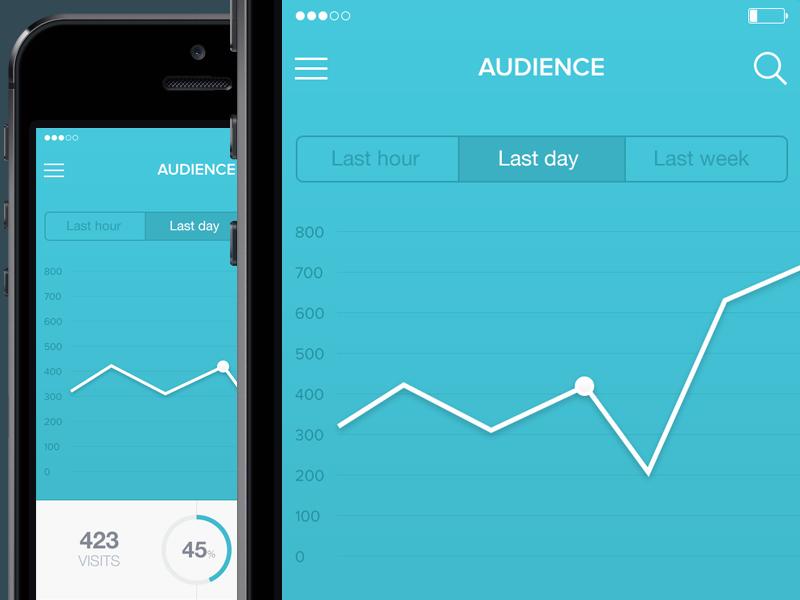 Mobile analytics screen analytics ios7 ui ux flat minimal simple graph charts app stats
