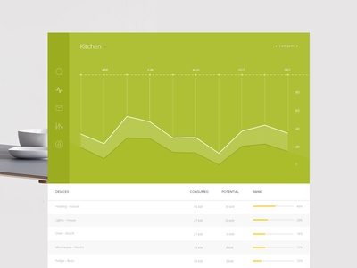 Energy consumption dashboard