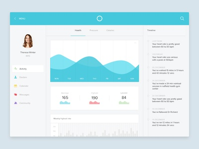 Medical dashboard activity