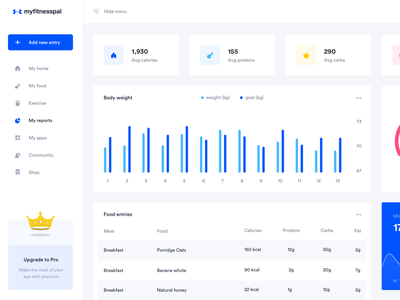 My Fitness Pal - Report page ui ux product design adidas nike machine weight saas dashboard yoga pilate macro nutrition food workout gym wellness health sport