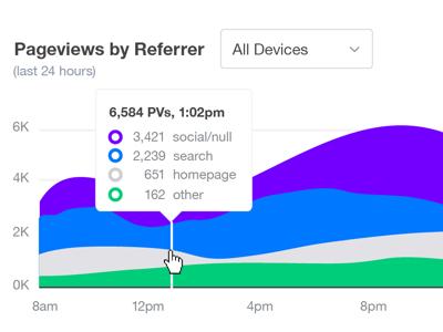 Yahoo Editorial Content Analytics