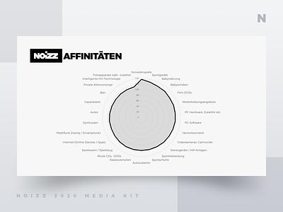Noizz 2020 Media Kit 9 of 12 presentation layout media kit white black branding minimalism ui typography design concept illustration digital